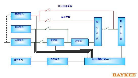 CHP3000系列UPS电源是采用全球较先进的DSP数字化控制技术。高速微处理器(MCU)、可编程逻辑器件(CPLD)、第六代低损耗大功率IGBT静态开关,容量之大、可靠性之高、性能之稳定均居国际超一流水平。